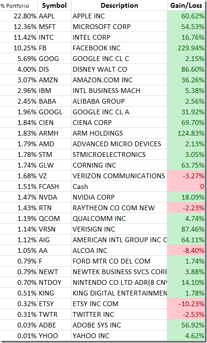 Stocks by holding and gain/loss